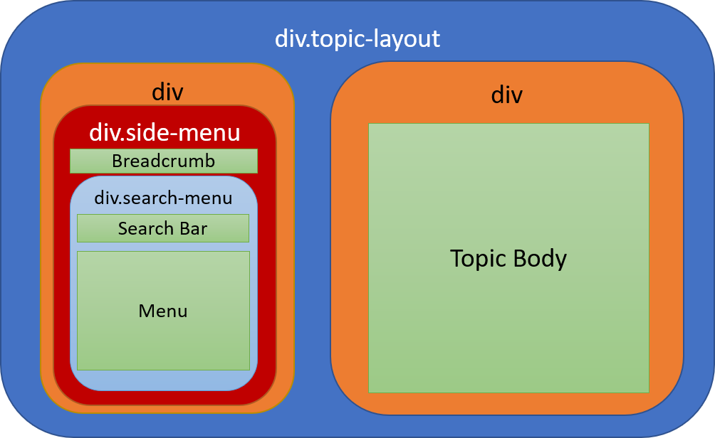 Div structure of the Master Page